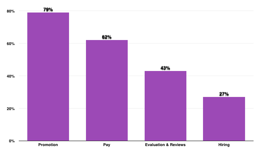 Fairygodboss: Survey of Women on Sources of Gender Inequality At Their Employers